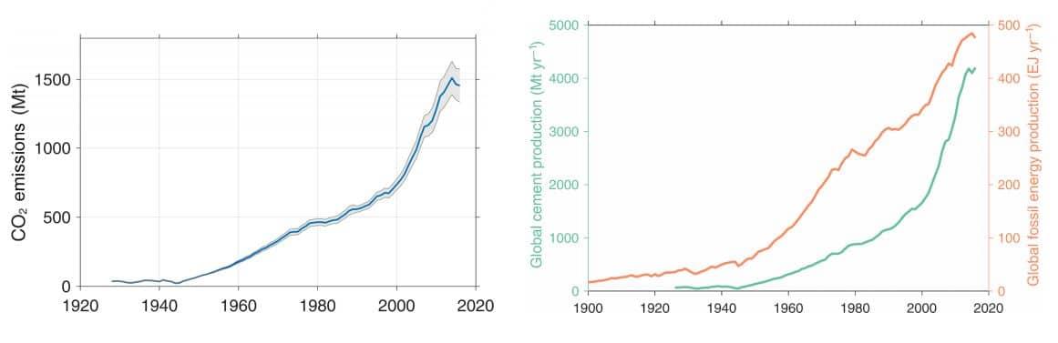 emisiones co2 de cemento