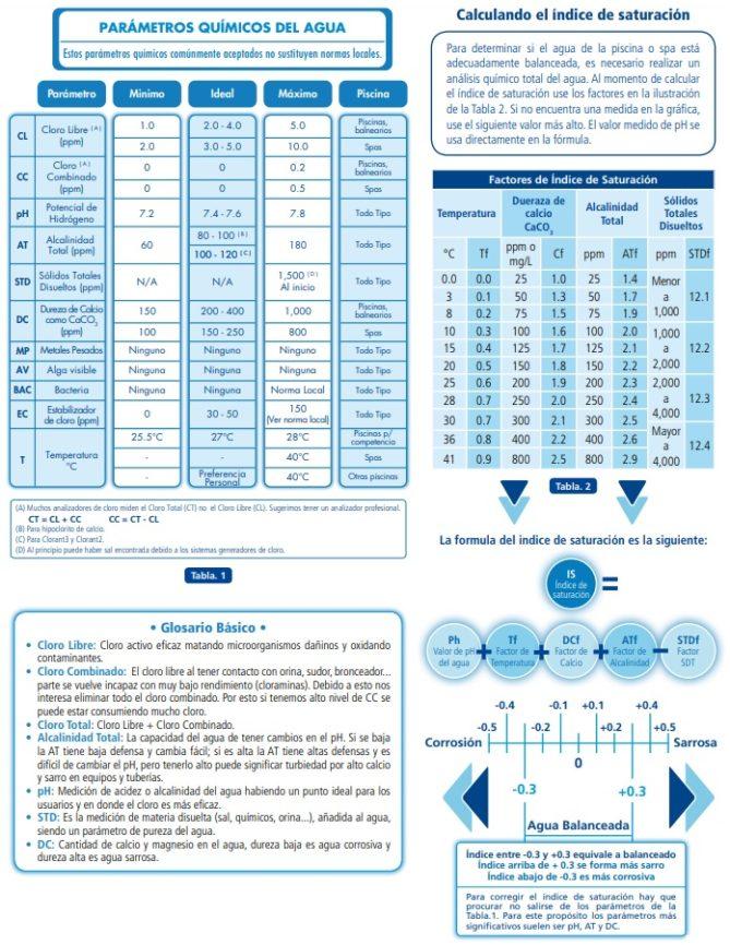 parámetros químicos agua piscina