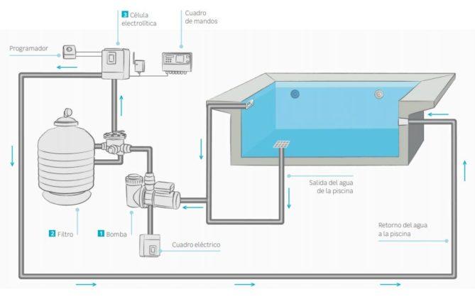 componentes de una piscina