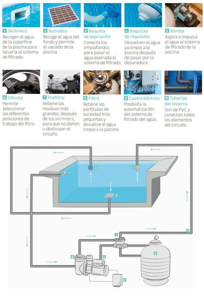 sistema filtrado de piscinas