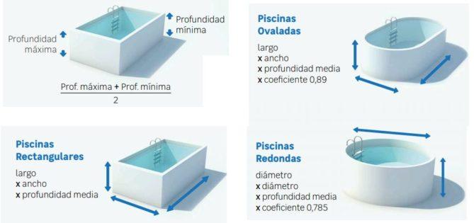 C mo mantener y limpiar piscinas 12 consejos tiles ovacen for Cuantos litros de agua caben en una piscina