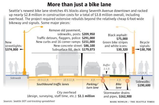 aumento coste carril bici