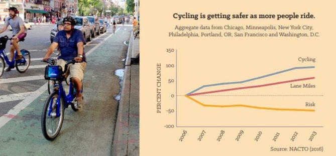 más bicicletas menos accidentes