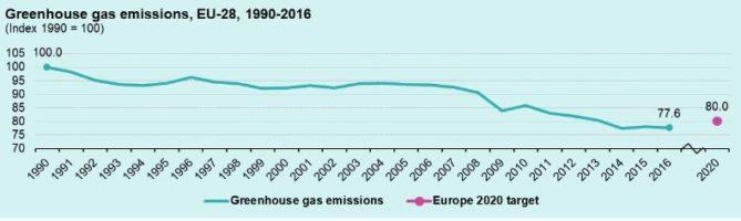 evolución emisiones co2 europa