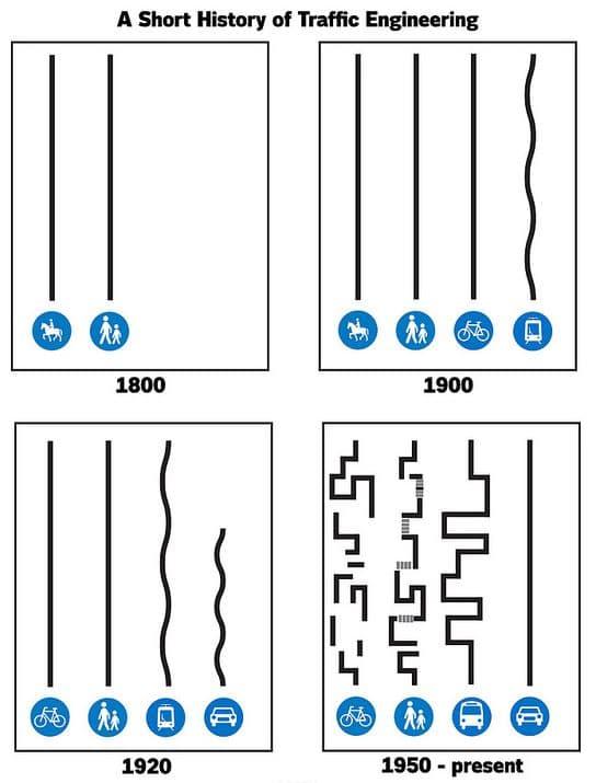 historia del carril bici