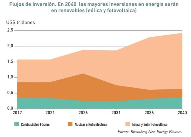 inversiones sector renovables