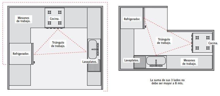 optimización del espacio cocina