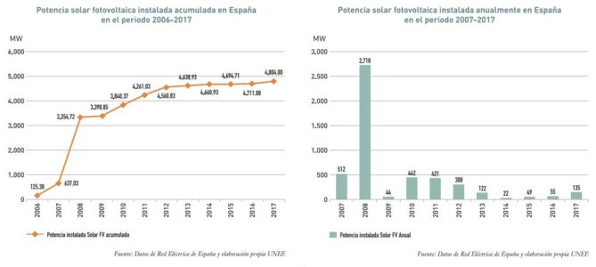potencia instalada solar en España