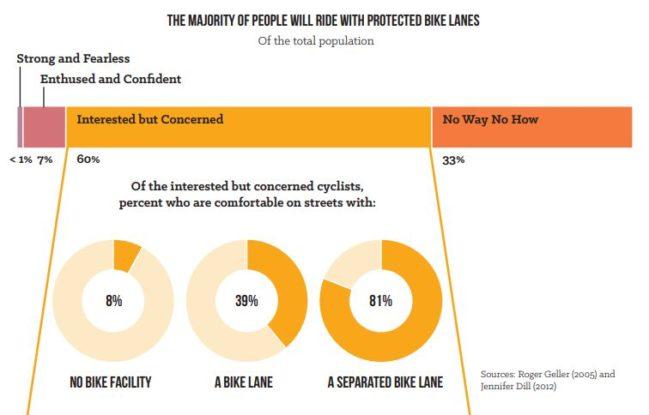 proteccion para bicicletas