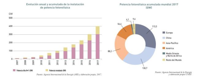 sector fotovoltaico en el mundo