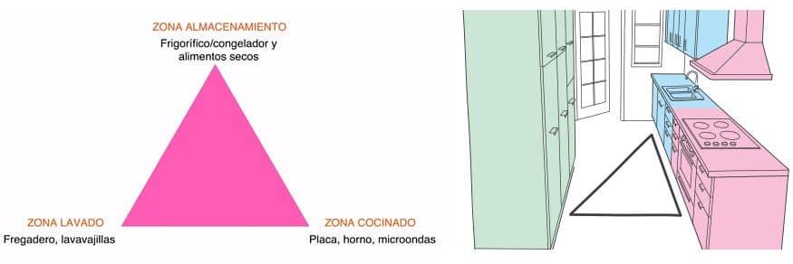 triangulo trabajo para diseño cocinas