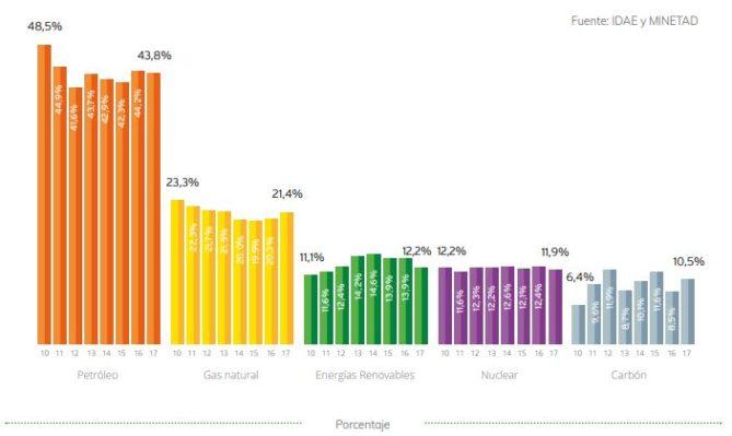 consumo energía por fuentes energéticas