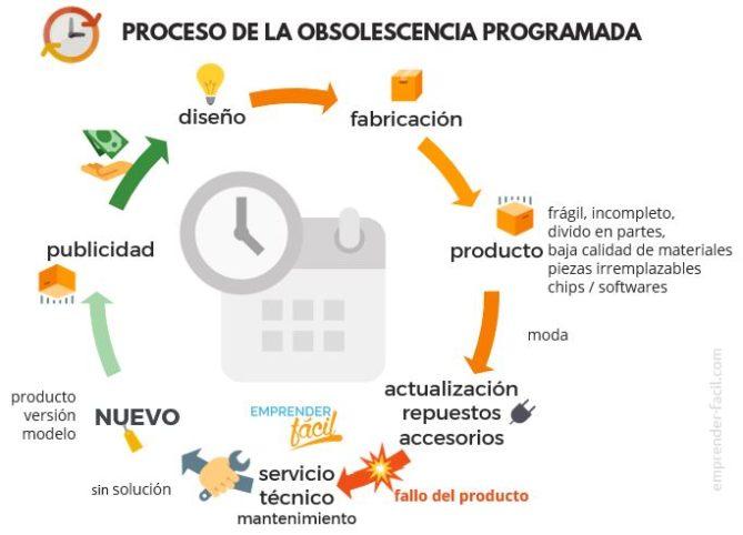 cómo funciona la obsolescencia programada