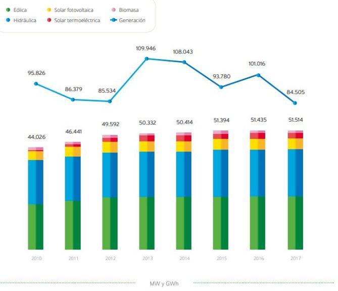 evolución generación renovables en España