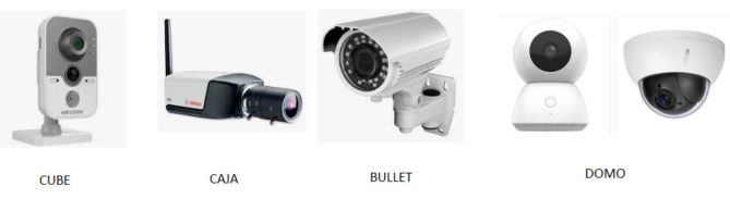 formas de las formas cámaras vigilancia