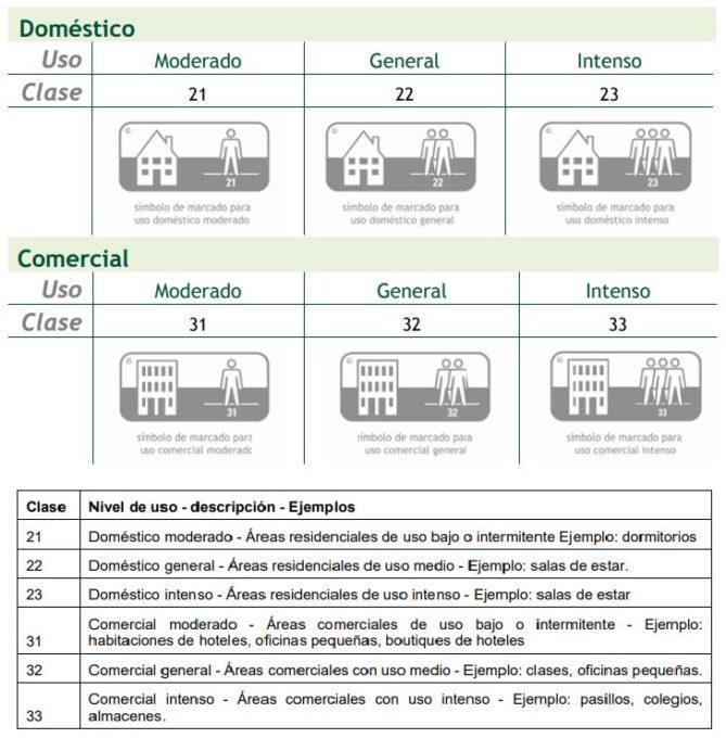 clasificación y tipos suelos laminados