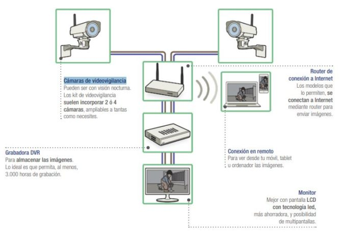 videocamaras circuito cerrado de televisión
