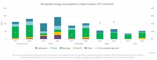 bioenergía por países