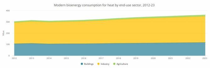 crecimiento de la bioenergía