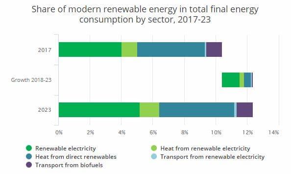 demanda de energía por sector