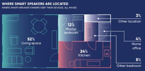 utilidad estancias vivienda altavoces inteligentes
