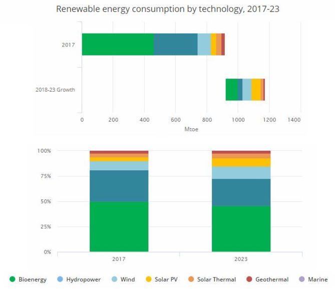 producción bioenergía en las renovables