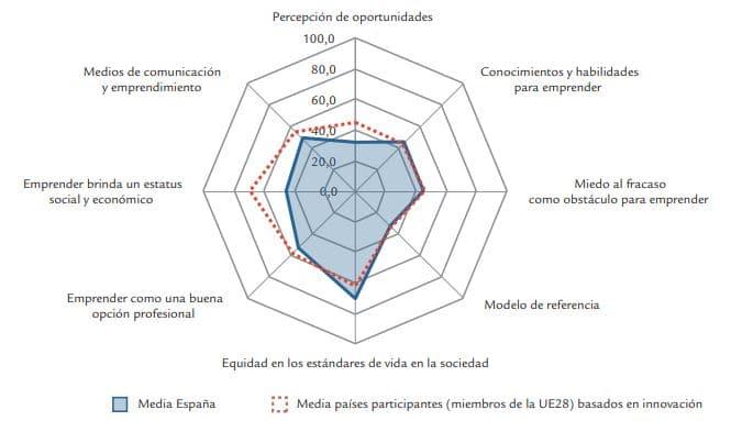 actitudes españoles emprendimiento