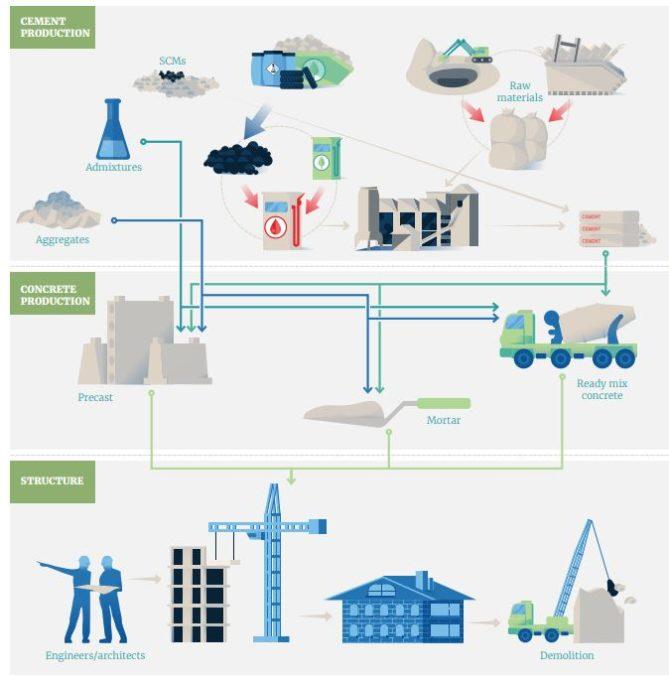 cadena valor fabricación cemento