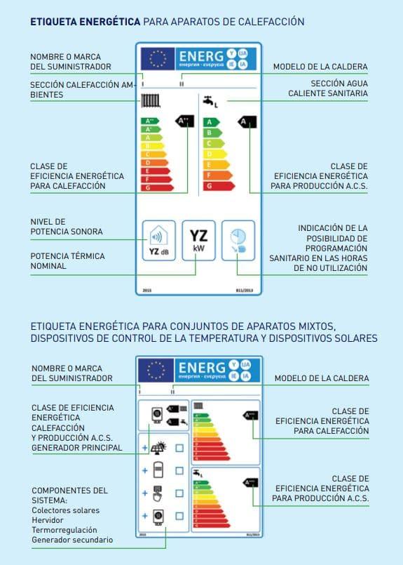 etiqueta energética de calderas