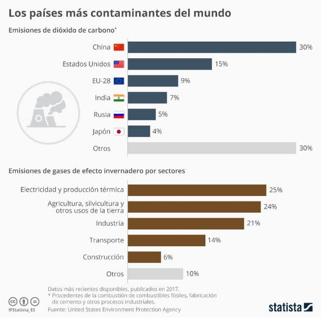 países mas contaminan aire
