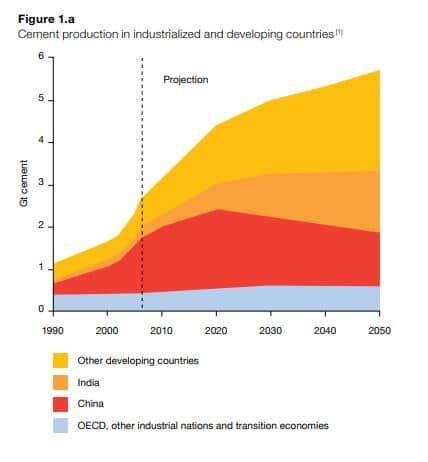 producción cemento mundial