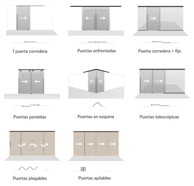 Puertas correderas; Tipos, mecanismos y cuál es la mejor