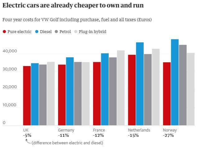 costes compra coches eléctricos