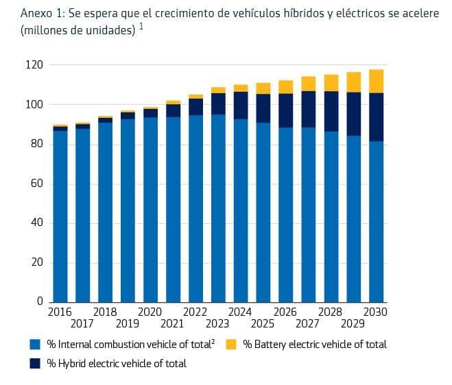 crecimiento vehículos eléctricos mundial