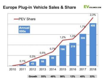 crecimiento venta vehículos eléctricos europa
