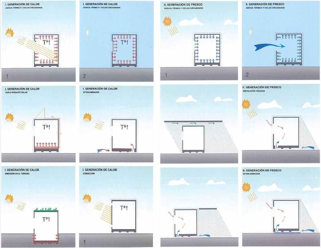 eficiencia energética contenedores