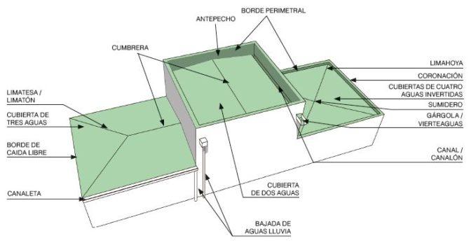 elementos básicos cubierta para proteger