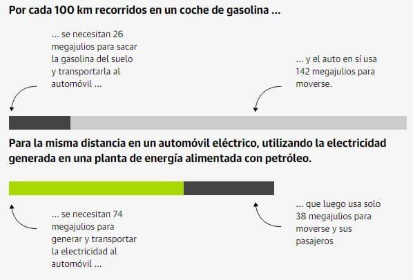 energía consume coche eléctrico