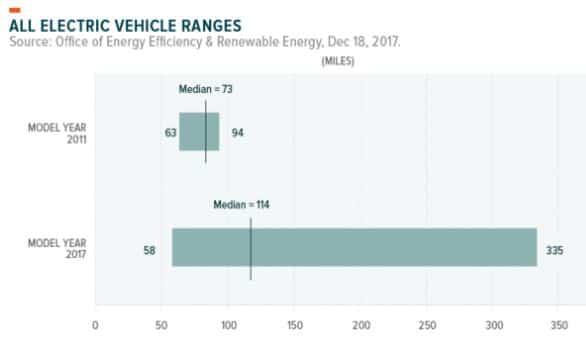 evolución autonomía coches eléctricos