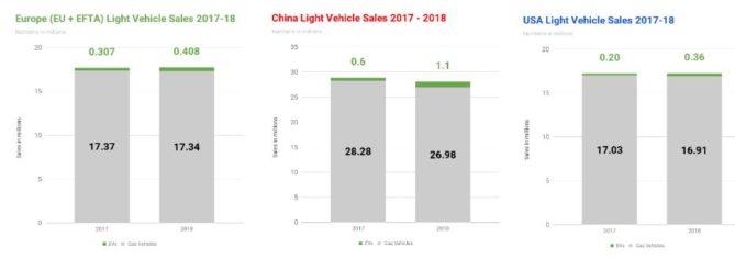 evolucion mercado vehículos eléctricos