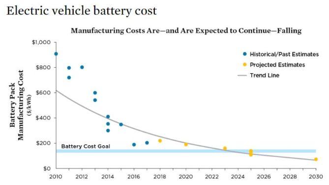 evolución precio batería coche eléctrico