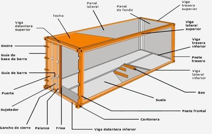 partes container marino