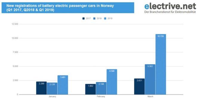 venta coches eléctricos Noruega