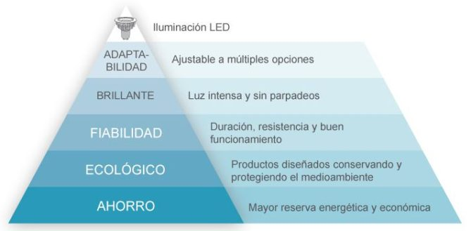 beneficios de la iluminación led