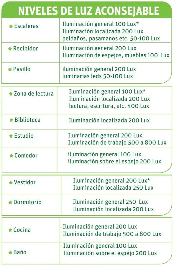 niveles de luz aconsejable para viviendas