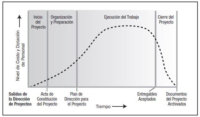 ciclo vida proyectos
