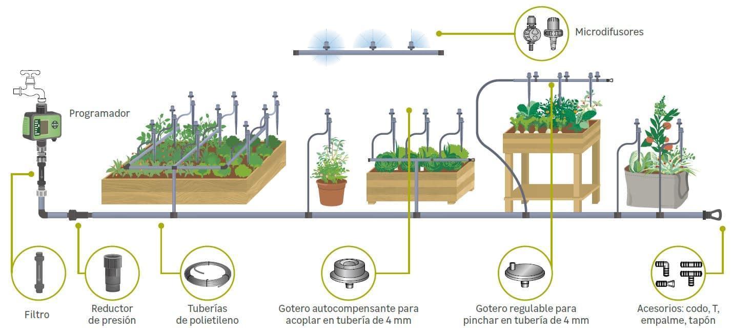 sistema riego goteo automático huerto