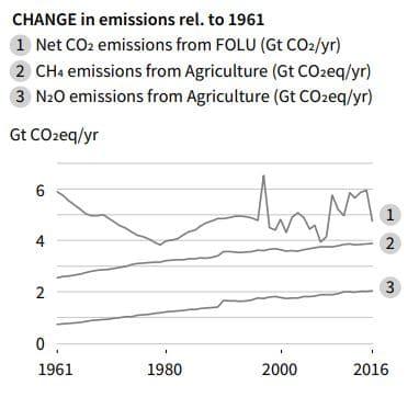aumento emisiones por agricultura