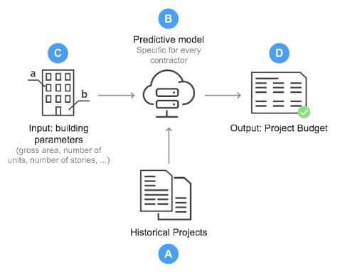 estimación valor de proyectos arquitectura