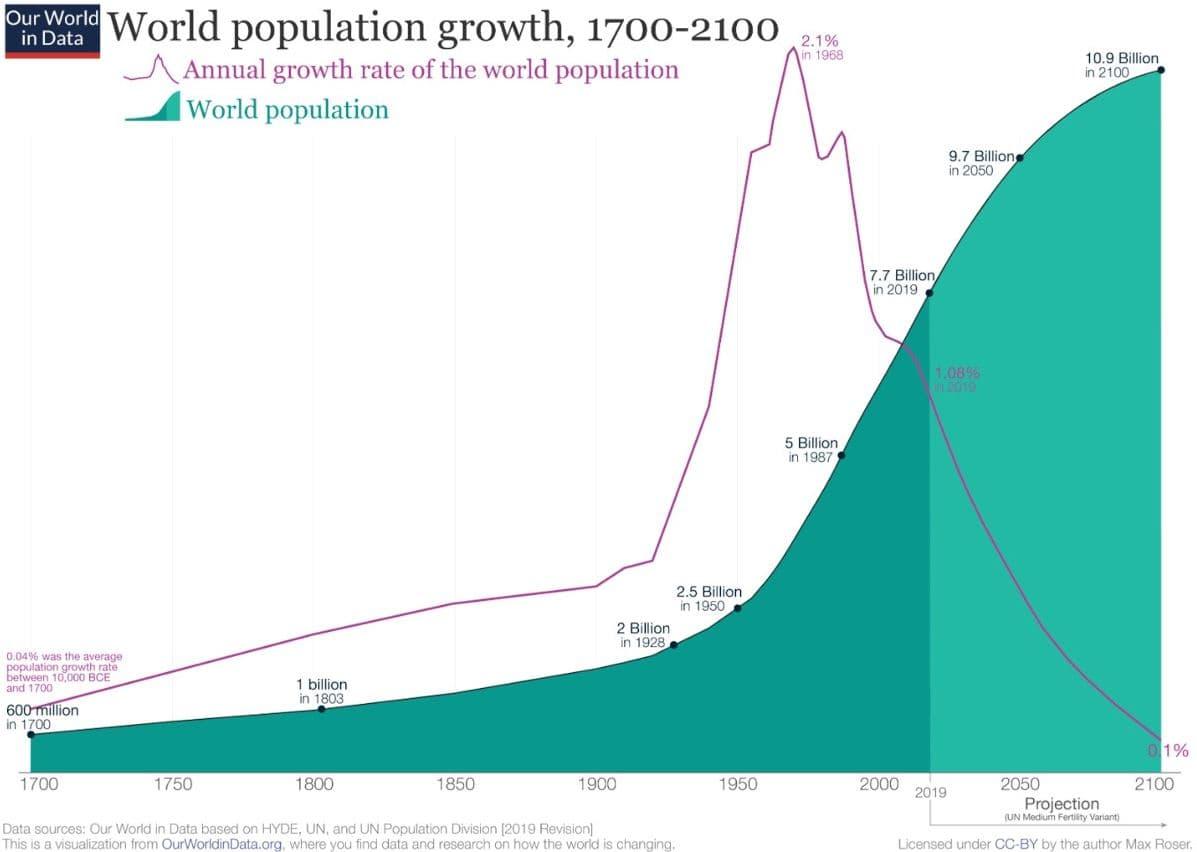 gráfica crecimiento población mundial